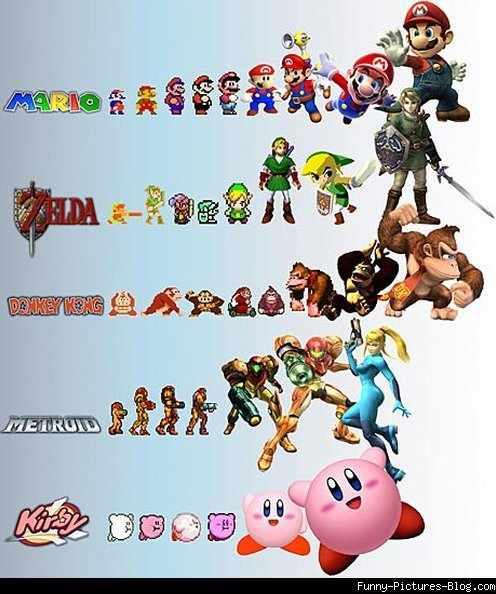 Evolution of gaming icons - meme